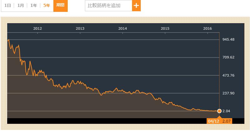 ピーボディ・エナジー株価