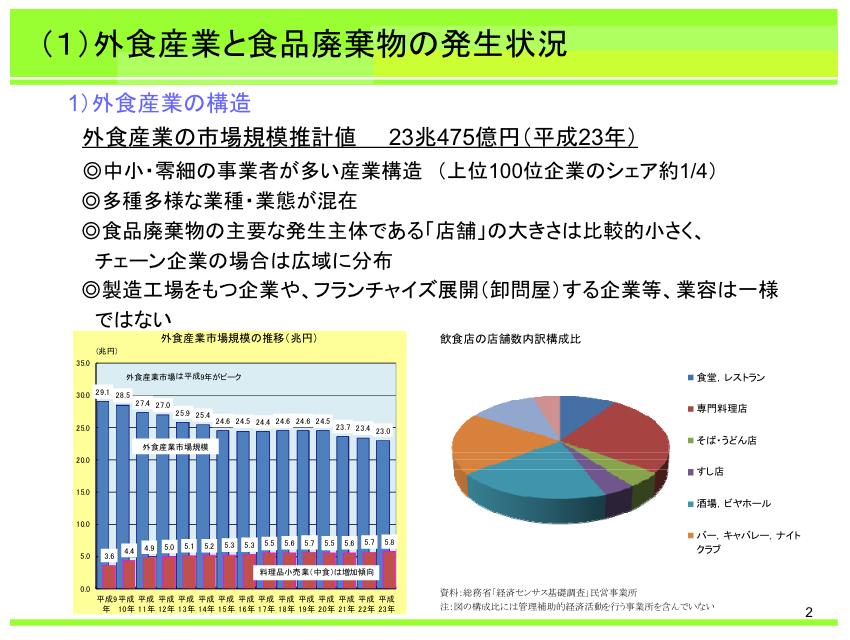 一般社団法人日本フードサービス協会 資料より