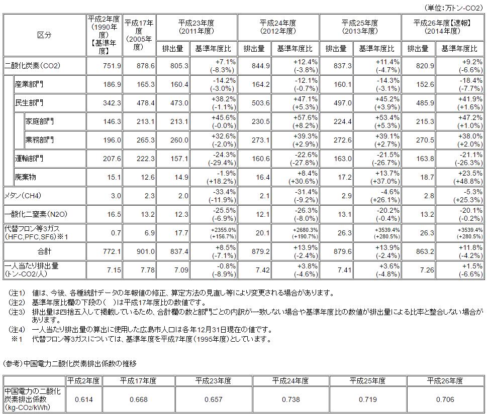広島市排出量