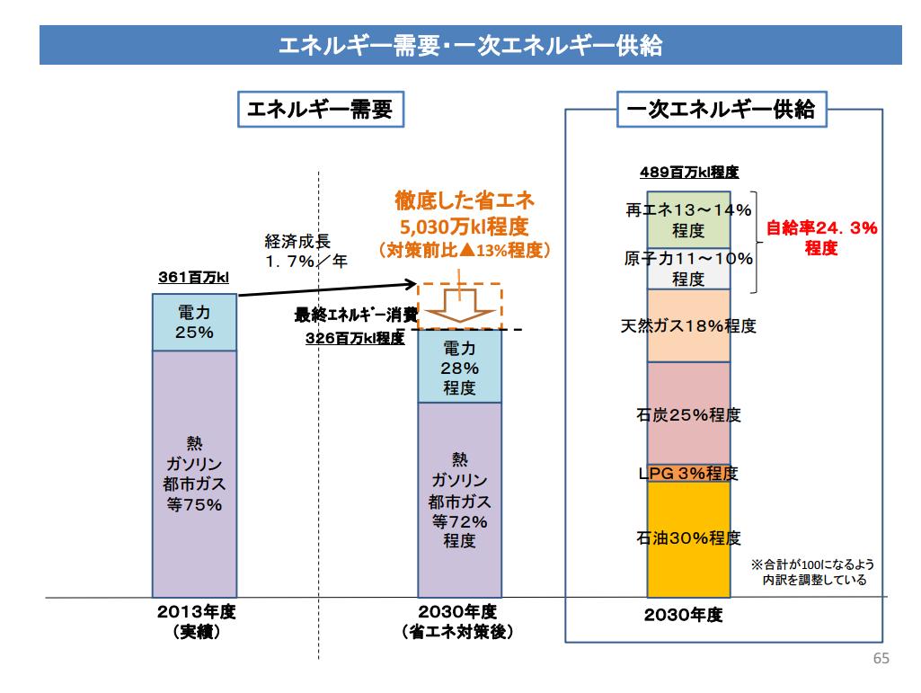 %e3%82%a8%e3%83%8d%e3%83%ab%e3%82%ae%e3%83%bc%e9%9c%80%e8%a6%81%e3%80%80%e4%b8%80%e6%ac%a1%e3%82%a8%e3%83%8d%e3%83%ab%e3%82%ae%e3%83%bc%e4%be%9b%e7%b5%a6