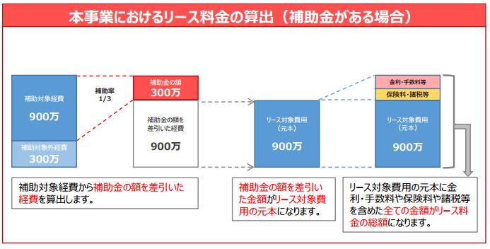 %e8%a3%9c%e5%8a%a9%e9%87%91%e3%83%aa%e3%83%bc%e3%82%b9