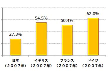 【住宅投資に占めるリフォームの割合の国際比較】
