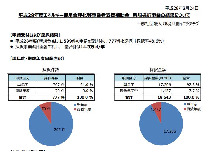 h28%e3%82%a8%e3%83%8d%e5%90%88