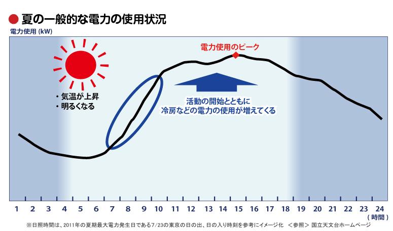 東京電力の資料より
