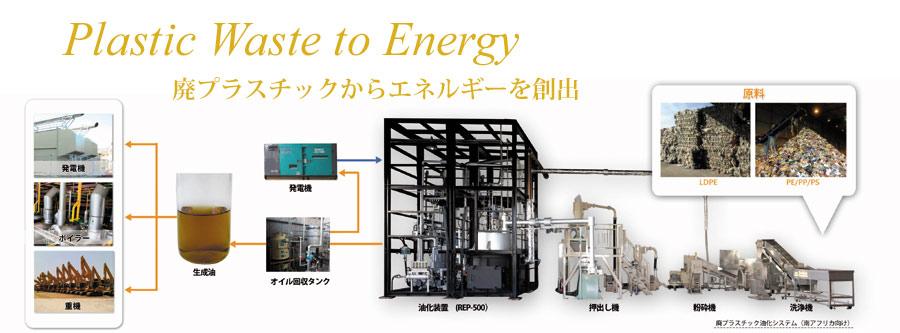 CFPの油化装置