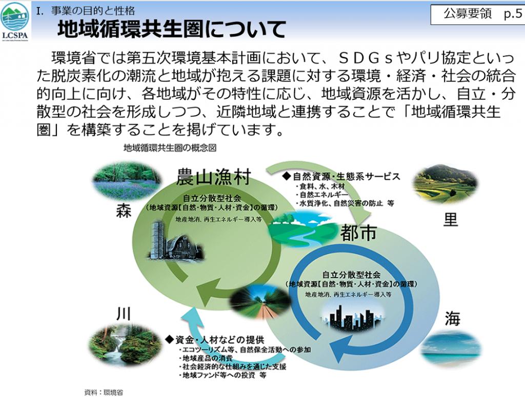 事業 共生 循環 炭素 構築 地域 脱 による 圏 イノベーション